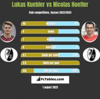 Lukas Kuebler vs Nicolas Hoefler h2h player stats
