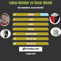 Lukas Kuebler vs Oscar Wendt h2h player stats