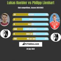 Lukas Kuebler vs Philipp Lienhart h2h player stats