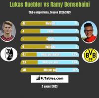 Lukas Kuebler vs Ramy Bensebaini h2h player stats