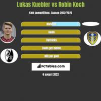 Lukas Kuebler vs Robin Koch h2h player stats