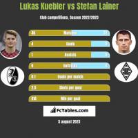 Lukas Kuebler vs Stefan Lainer h2h player stats
