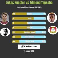 Lukas Kuebler vs Edmond Tapsoba h2h player stats
