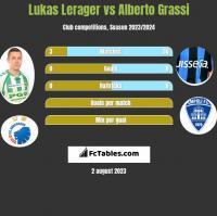 Lukas Lerager vs Alberto Grassi h2h player stats