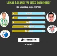 Lukas Lerager vs Alex Berenguer h2h player stats