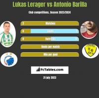 Lukas Lerager vs Antonio Barilla h2h player stats
