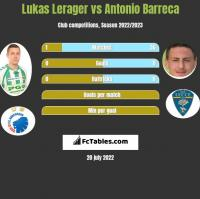 Lukas Lerager vs Antonio Barreca h2h player stats