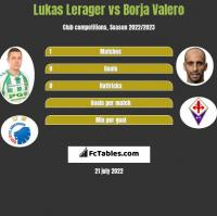 Lukas Lerager vs Borja Valero h2h player stats