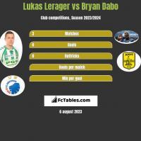 Lukas Lerager vs Bryan Dabo h2h player stats