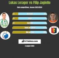 Lukas Lerager vs Filip Jagiełło h2h player stats