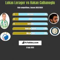 Lukas Lerager vs Hakan Calhanoglu h2h player stats