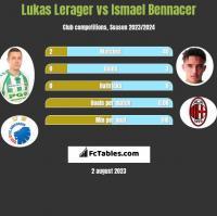 Lukas Lerager vs Ismael Bennacer h2h player stats