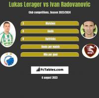 Lukas Lerager vs Ivan Radovanovic h2h player stats