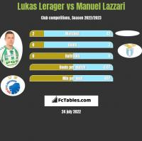 Lukas Lerager vs Manuel Lazzari h2h player stats