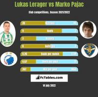 Lukas Lerager vs Marko Pajac h2h player stats