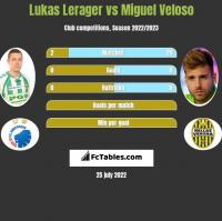 Lukas Lerager vs Miguel Veloso h2h player stats
