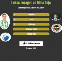 Lukas Lerager vs Miha Zajc h2h player stats