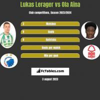 Lukas Lerager vs Ola Aina h2h player stats