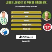 Lukas Lerager vs Oscar Hiljemark h2h player stats