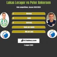 Lukas Lerager vs Peter Ankersen h2h player stats