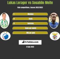 Lukas Lerager vs Souahilo Meite h2h player stats