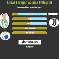 Lukas Lerager vs Luca Pellegrini h2h player stats