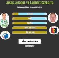 Lukas Lerager vs Lennart Czyborra h2h player stats