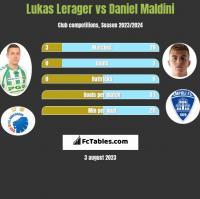 Lukas Lerager vs Daniel Maldini h2h player stats