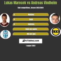 Lukas Marecek vs Andreas Vindheim h2h player stats