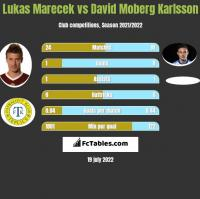 Lukas Marecek vs David Moberg Karlsson h2h player stats
