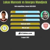 Lukas Marecek vs Georges Mandjeck h2h player stats