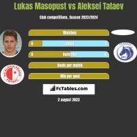 Lukas Masopust vs Aleksei Tataev h2h player stats