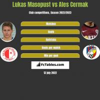 Lukas Masopust vs Ales Cermak h2h player stats