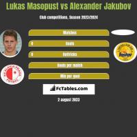 Lukas Masopust vs Alexander Jakubov h2h player stats