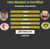 Lukas Masopust vs Axel Witsel h2h player stats