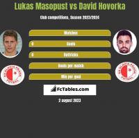 Lukas Masopust vs David Hovorka h2h player stats