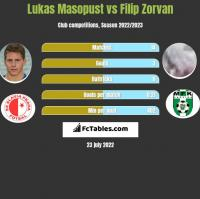Lukas Masopust vs Filip Zorvan h2h player stats