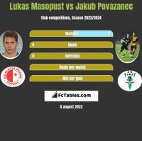 Lukas Masopust vs Jakub Povazanec h2h player stats