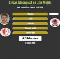 Lukas Masopust vs Jan Mejdr h2h player stats