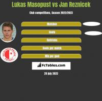 Lukas Masopust vs Jan Reznicek h2h player stats