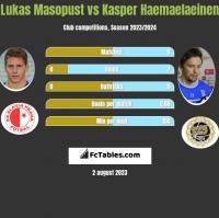 Lukas Masopust vs Kasper Haemaelaeinen h2h player stats