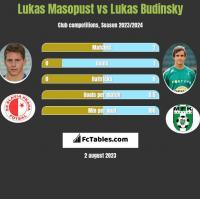 Lukas Masopust vs Lukas Budinsky h2h player stats