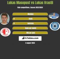 Lukas Masopust vs Lukas Vrastil h2h player stats