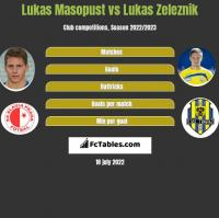 Lukas Masopust vs Lukas Zeleznik h2h player stats