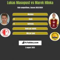 Lukas Masopust vs Marek Hlinka h2h player stats