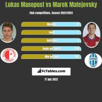 Lukas Masopust vs Marek Matejovsky h2h player stats