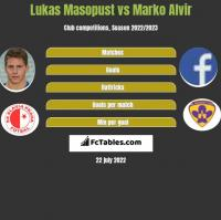 Lukas Masopust vs Marko Alvir h2h player stats