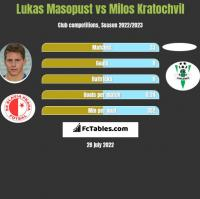 Lukas Masopust vs Milos Kratochvil h2h player stats