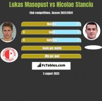 Lukas Masopust vs Nicolae Stanciu h2h player stats
