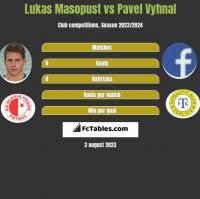 Lukas Masopust vs Pavel Vyhnal h2h player stats